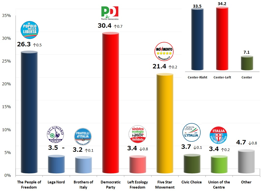 Italian General Election (Chamber of Deputies): 15 Nov 2013 poll