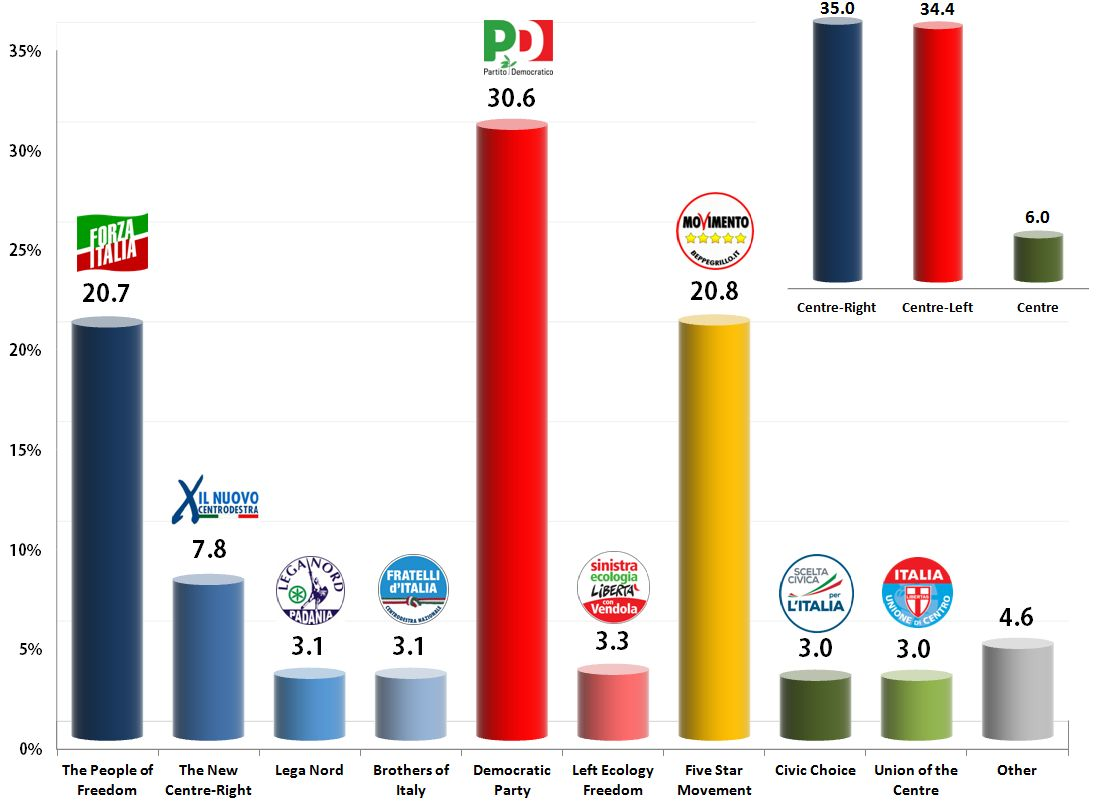 Italian General Election (Chamber of Deputies): 21 Nov 2013 poll