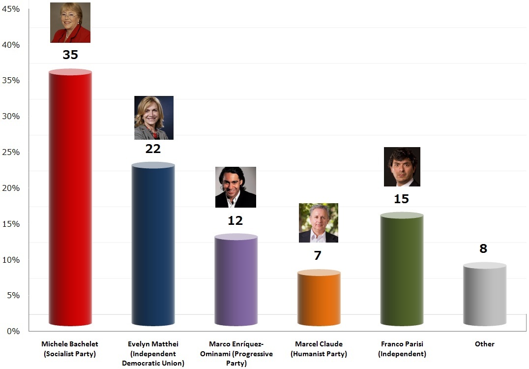 Chilean Presidential Election: 7 Nov 2013 poll