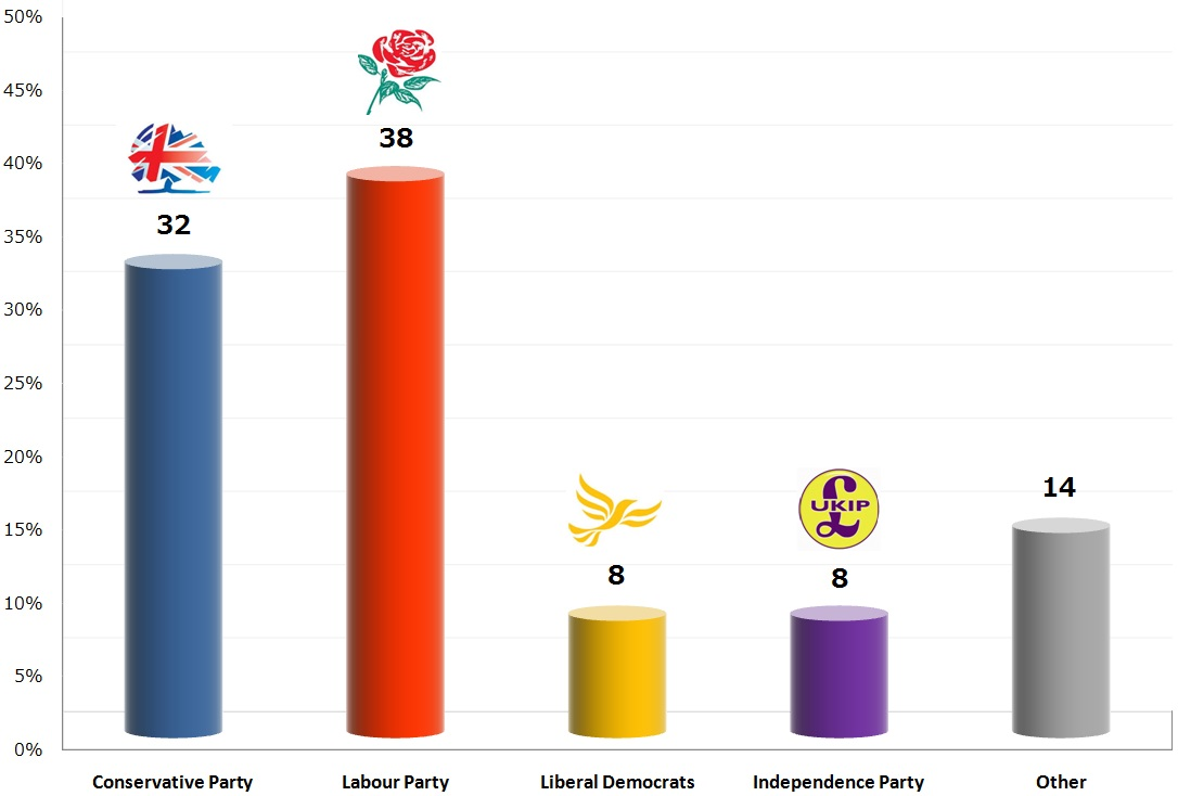 United Kingdom General Election: 15 Nov 2013 poll