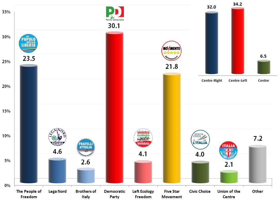 Italian General Election (Chamber of Deputies): 31 Oct 2013 poll