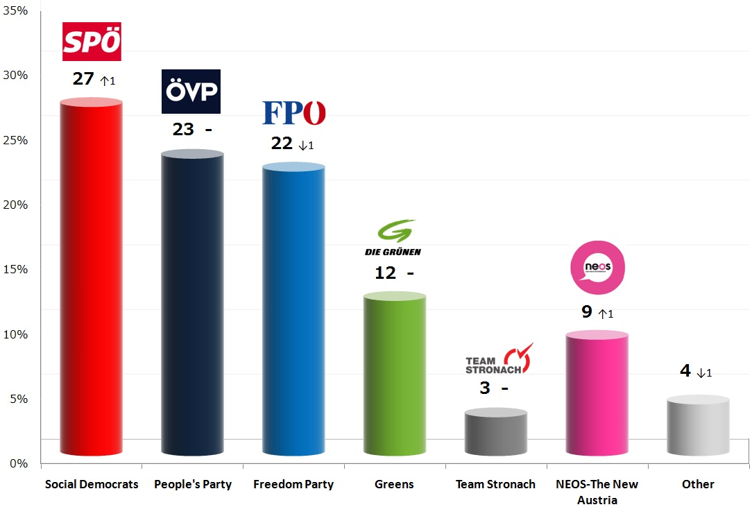 Austrian Legislative Election: 8 Νov 2013 poll