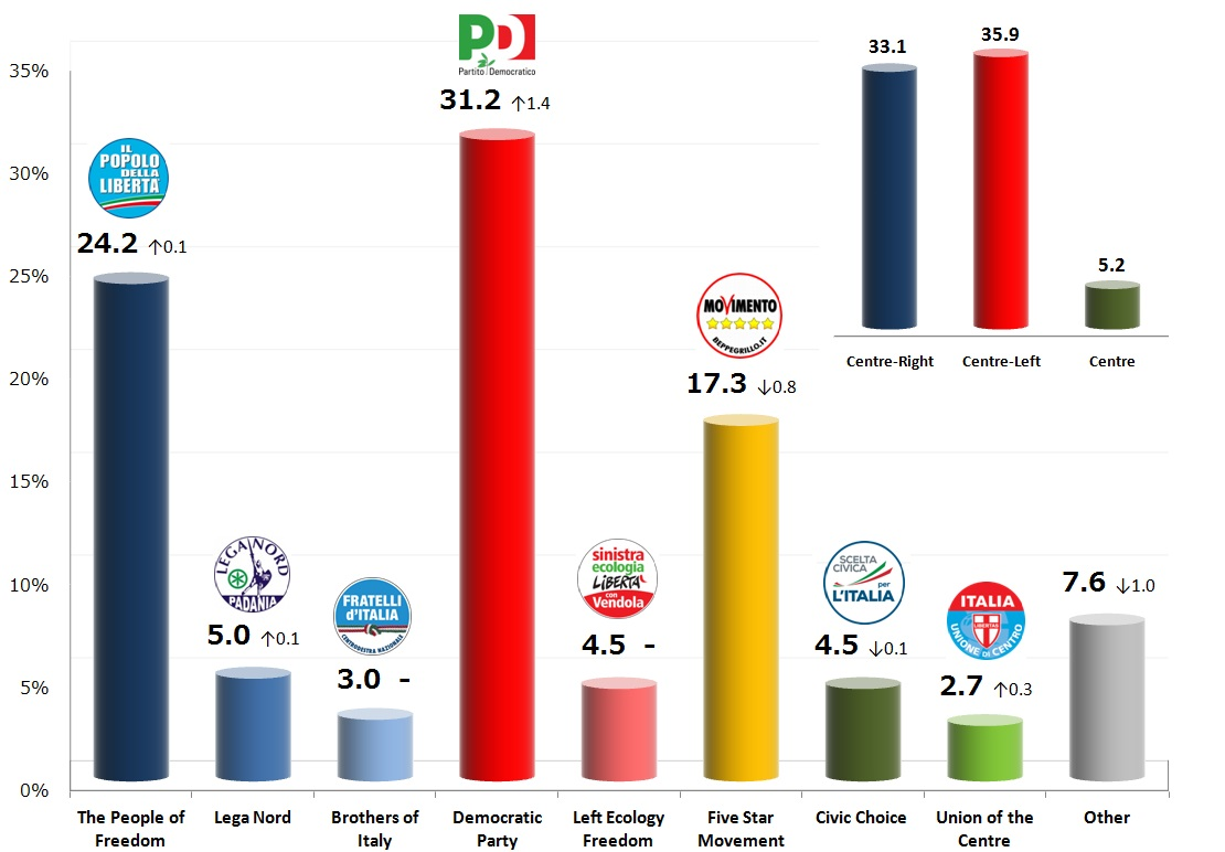 Italian General Election (Chamber of Deputies): 6 Nov 2013 poll