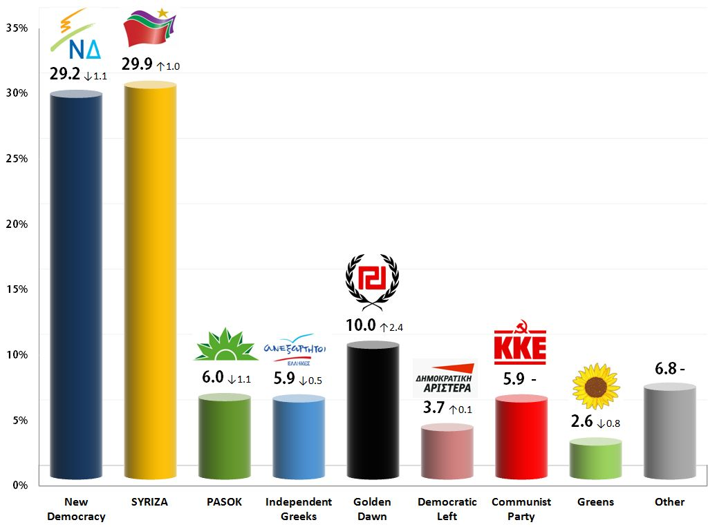 Greek Parliamentary Election: 23 Nov 2013 poll