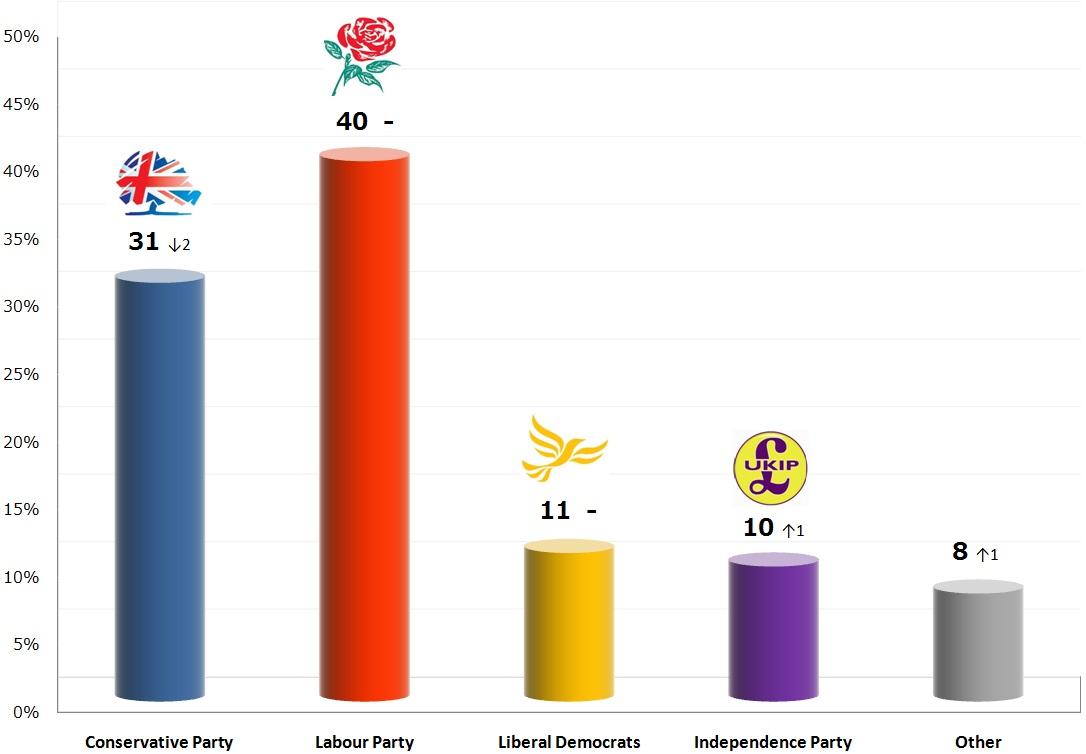 United Kingdom General Election: 15 Nov 2013 poll