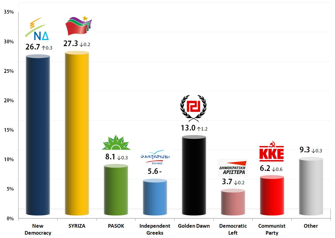 Greek Parliamentary Election: 14 Nov 2013 poll