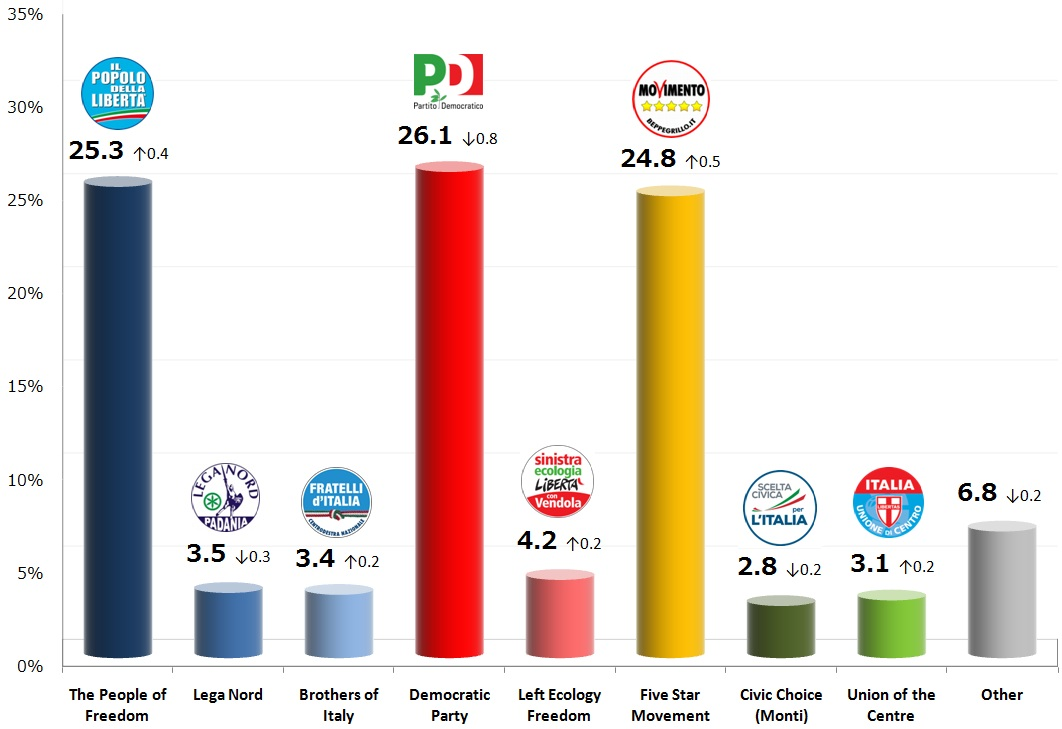 Italian General Election (Chamber of Deputies): 8 Νov 2013 poll