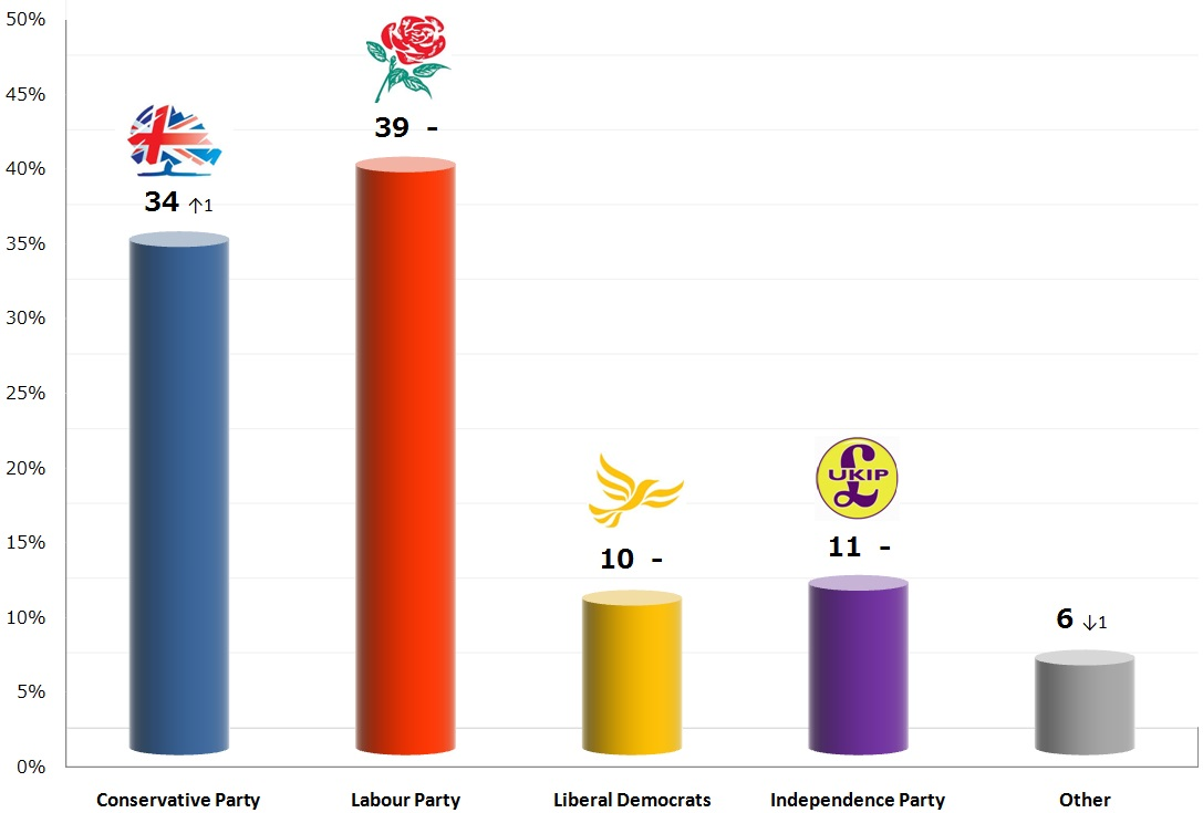 United Kingdom General Election: 10 Nov 2013 poll
