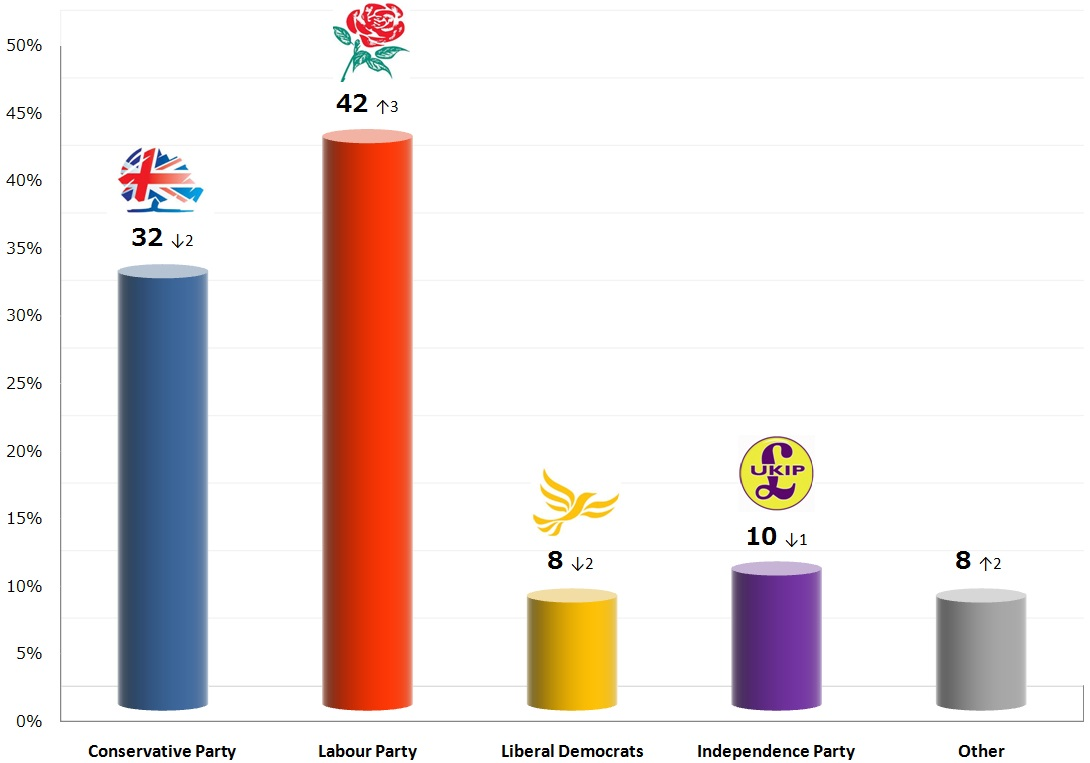 United Kingdom General Election: 13 Nov 2013 poll
