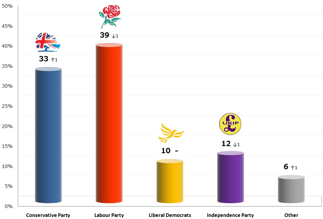 United Kingdom General Election: 17 Nov 2013 poll