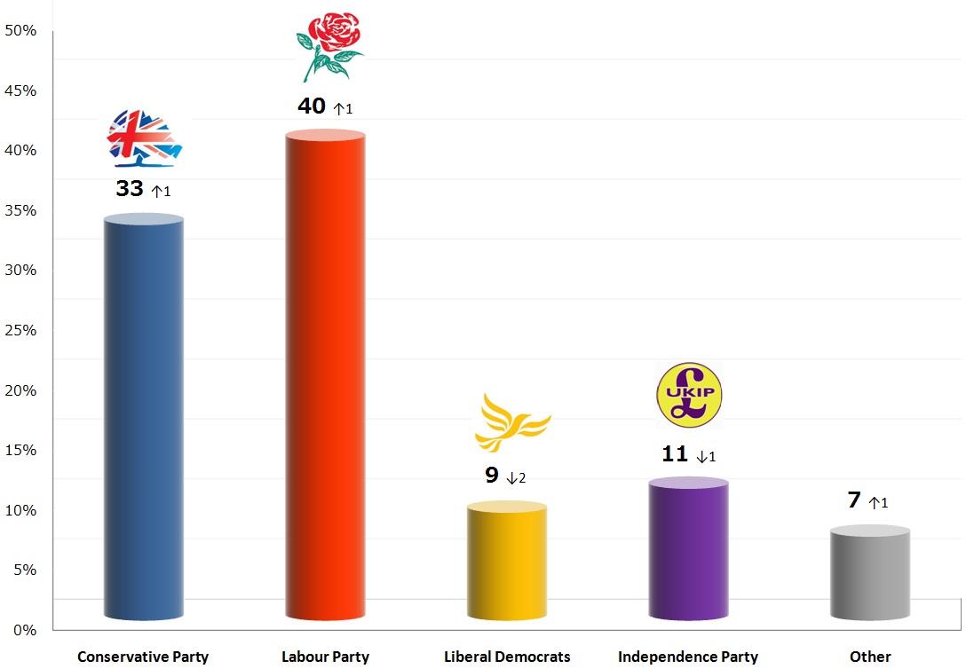 United Kingdom General Election: 24 Nov 2013 poll