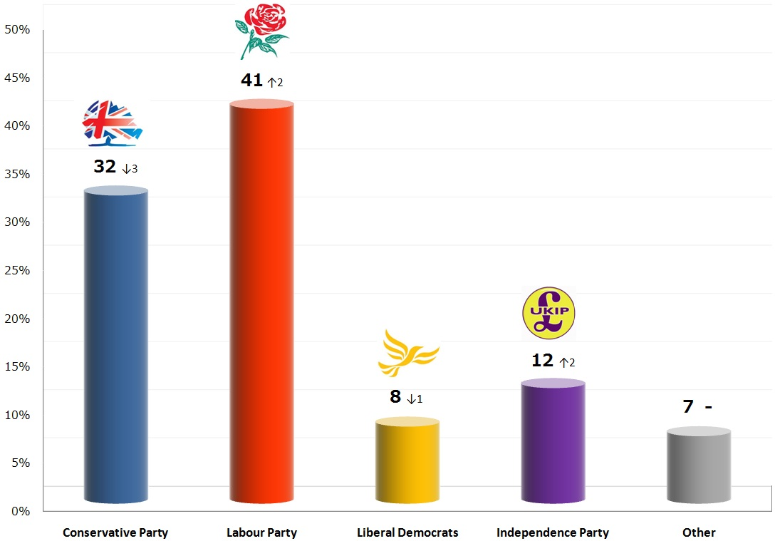 United Kingdom General Election: 3 Nov 2013 poll